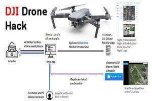 Hackerların DJI Drone