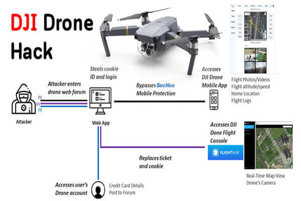 Hackerların DJI Drone Hesabınıza Erişmesi